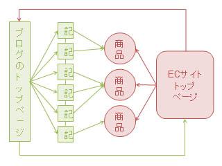 ECサイトとブ�グを接続して検索結果からの導線を増やすイメージ