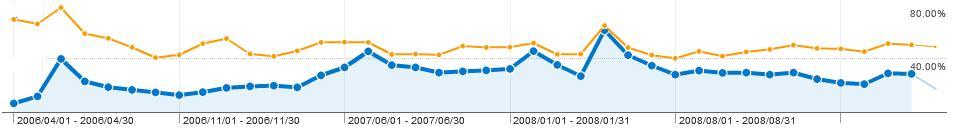 ブ�グの2006年からのアクセスデータ