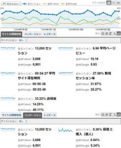 ビッグ�ーワード1位のデータ(Google analytics)